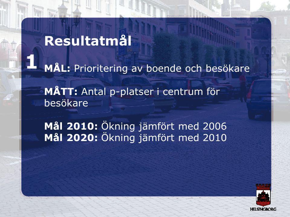 Resultatmål MÅL: Prioritering av boende och besökare MÅTT: Antal p-platser i centrum för besökare Mål 2010: Ökning jämfört med 2006 Mål 2020: Ökning j