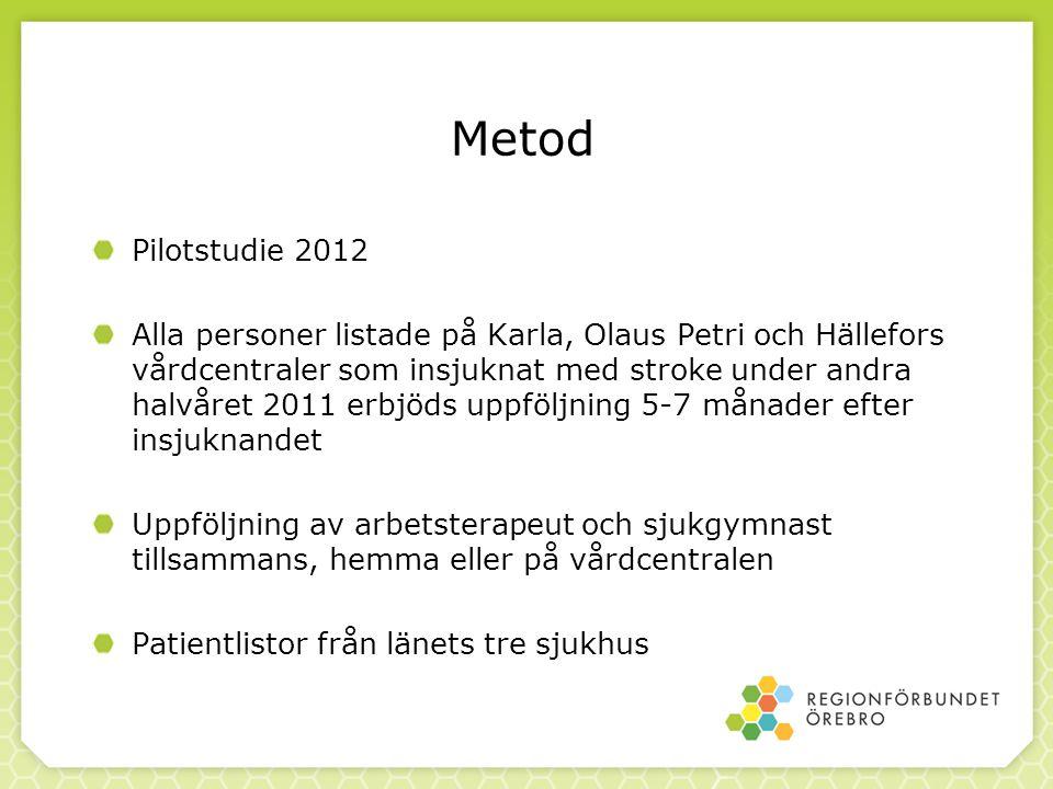 Metod Pilotstudie 2012 Alla personer listade på Karla, Olaus Petri och Hällefors vårdcentraler som insjuknat med stroke under andra halvåret 2011 erbj