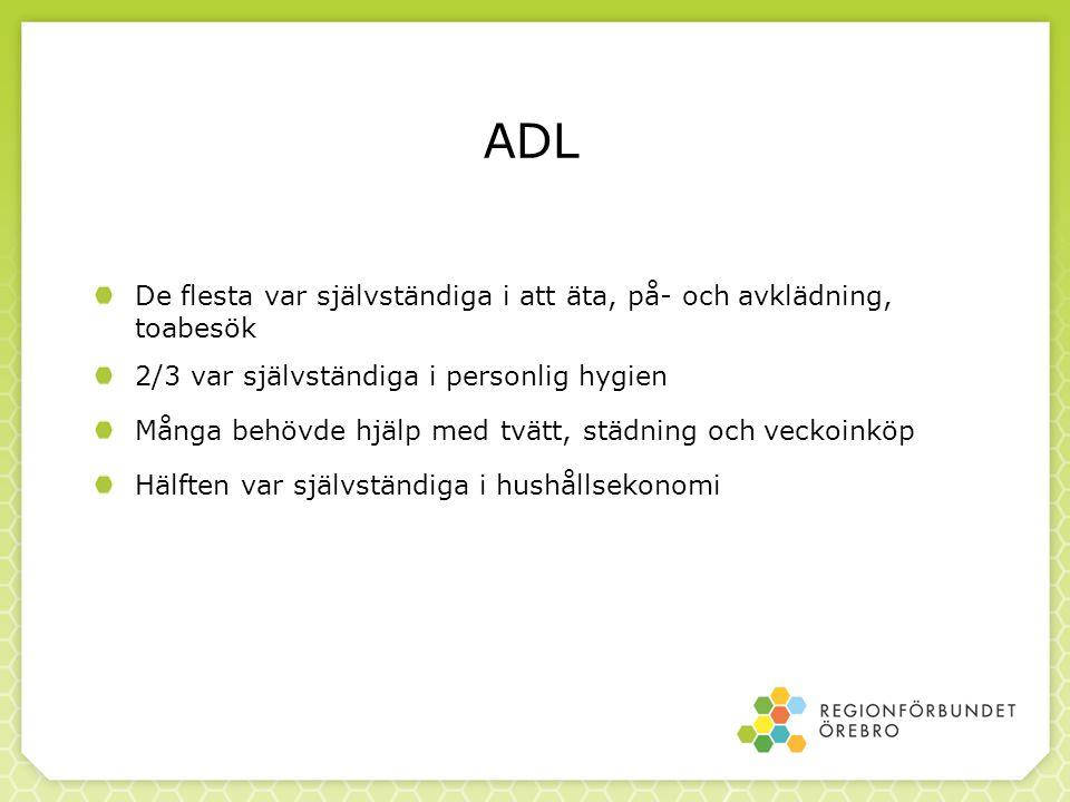 ADL De flesta var självständiga i att äta, på- och avklädning, toabesök 2/3 var självständiga i personlig hygien Många behövde hjälp med tvätt, städni