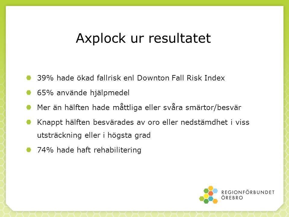 Axplock ur resultatet 39% hade ökad fallrisk enl Downton Fall Risk Index 65% använde hjälpmedel Mer än hälften hade måttliga eller svåra smärtor/besvä