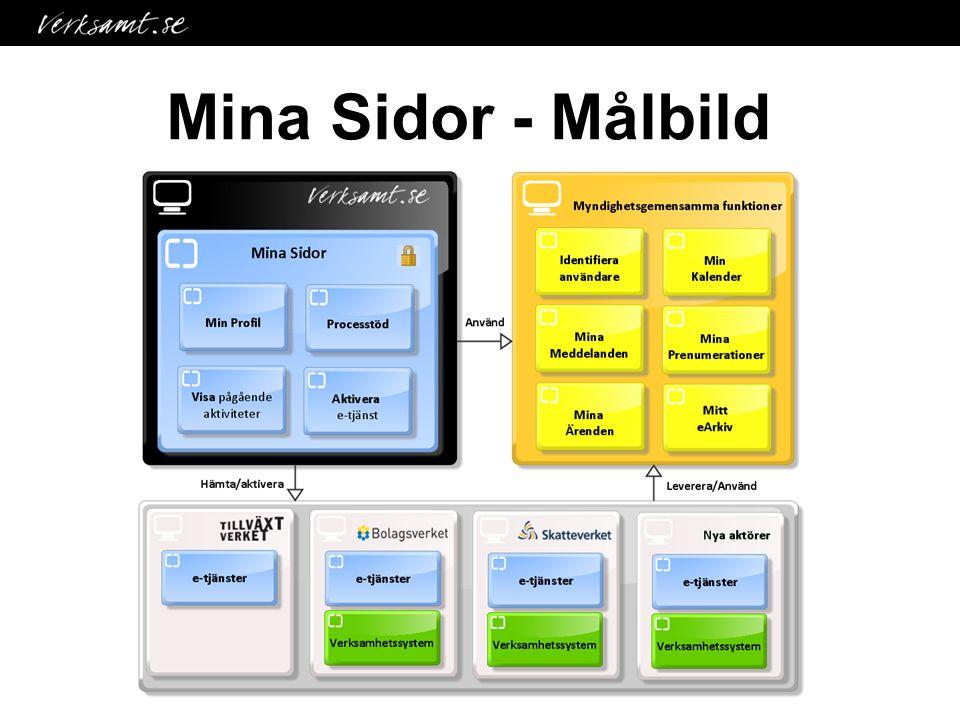 Mina Sidor - Målbild