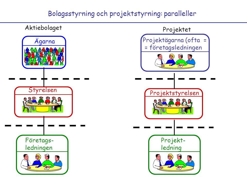 Bolagsstyrning och projektstyrning: paralleller Ägarna Styrelsen Företags- ledningen Aktiebolaget Projektet Projektägarna (ofta = = företagsledningen