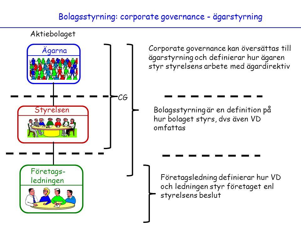 Bolagsstyrning: corporate governance - ägarstyrning Ägarna Styrelsen Företags- ledningen Aktiebolaget Corporate governance kan översättas till ägarsty