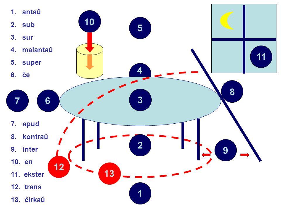 4 1 2 3 567 8 9 1. antaŭ 2. sub 3. sur 4. malantaŭ 5. super 6. ĉe 7. apud 8. kontraŭ 9. inter 10. en 11. ekster 12. trans 13. ĉirkaŭ 11 13 10 12