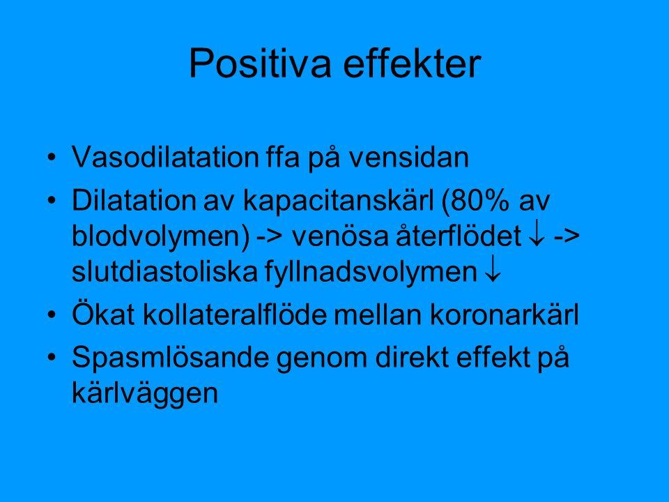 Positiva effekter Vasodilatation ffa på vensidan Dilatation av kapacitanskärl (80% av blodvolymen) -> venösa återflödet  -> slutdiastoliska fyllnadsv