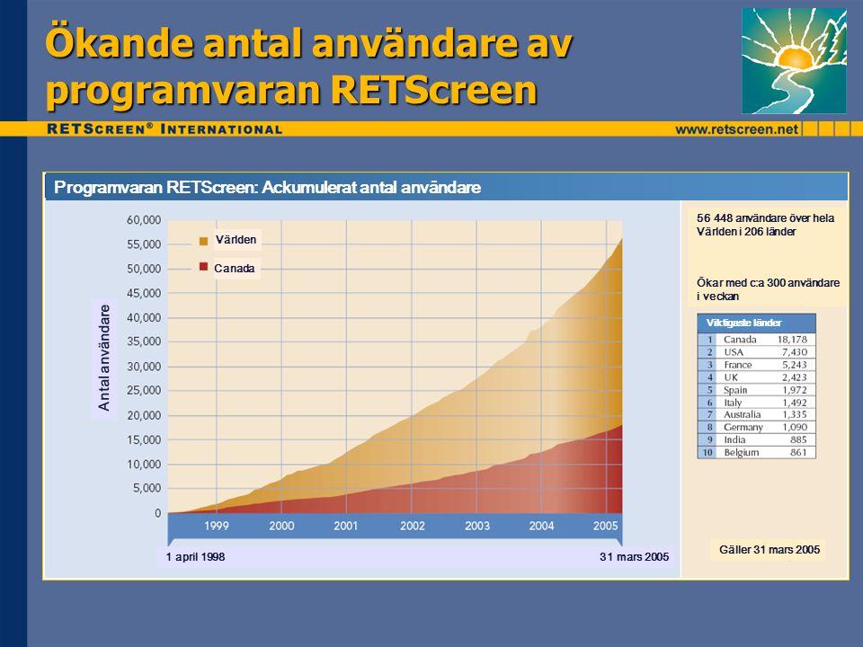 Ökande antal användare av programvaran RETScreen Programvaran RETScreen: Ackumulerat antal användare Världen Canada Antal användare 56 448 användare över hela Världen i 206 länder Ökar med c:a 300 användare i veckan Gäller 31 mars 2005 Viktigaste länder 1 april 1998 31 mars 2005