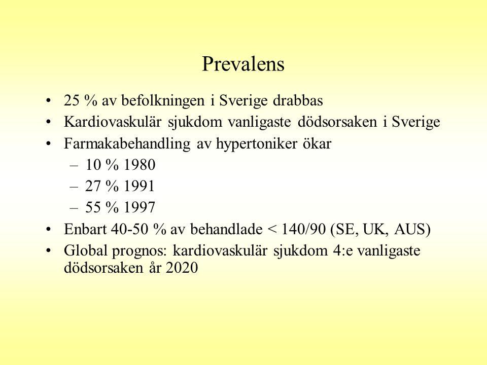 Prevalens 25 % av befolkningen i Sverige drabbas Kardiovaskulär sjukdom vanligaste dödsorsaken i Sverige Farmakabehandling av hypertoniker ökar –10 %