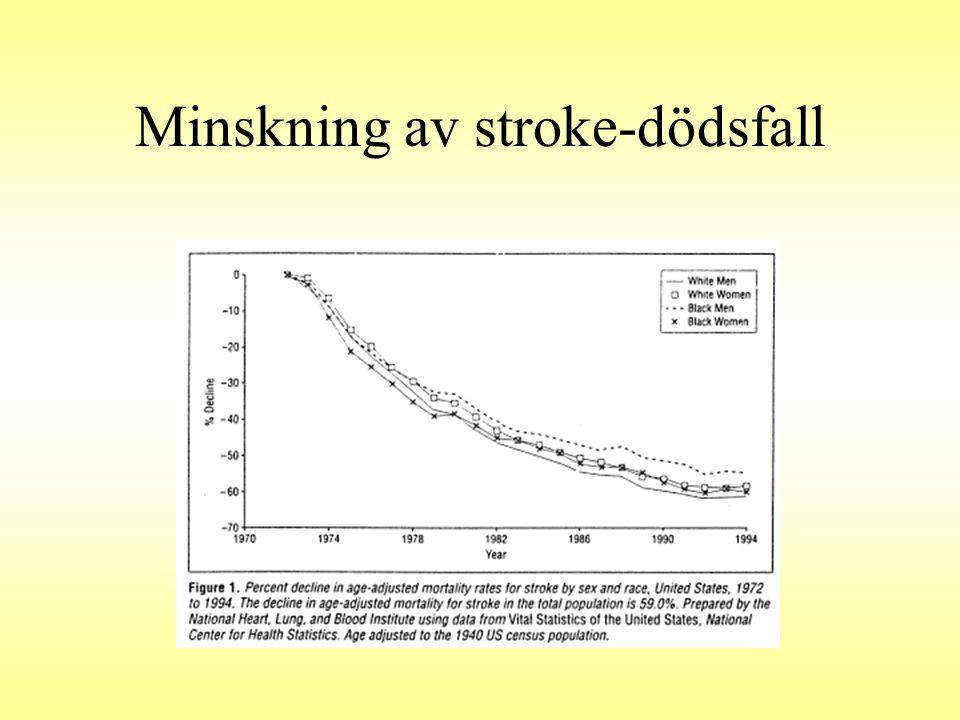 Minskning av stroke-dödsfall