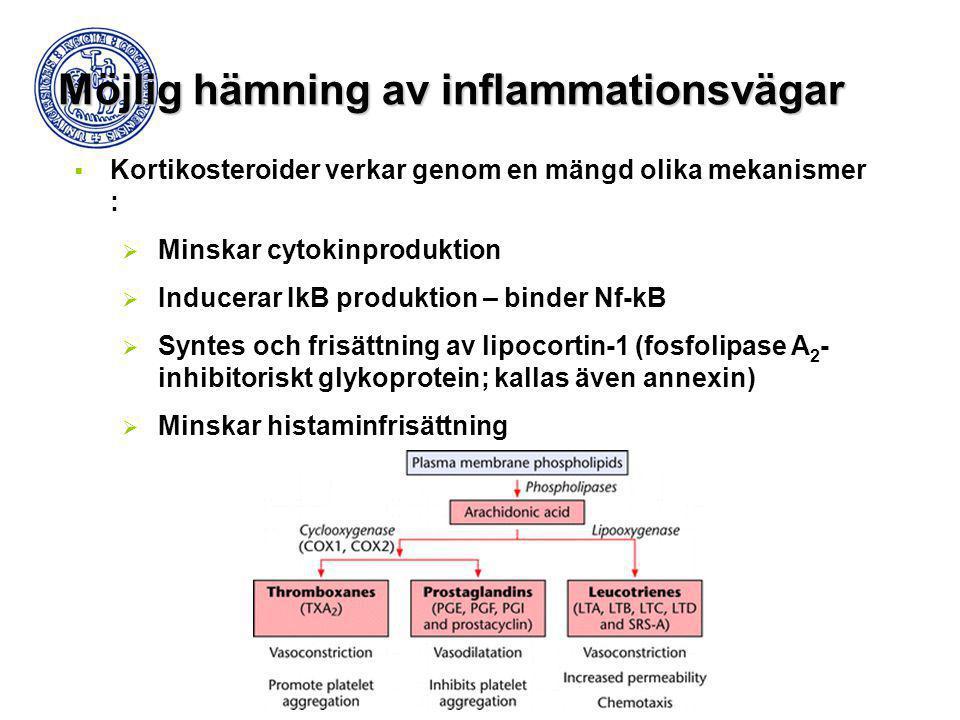  Kortikosteroider verkar genom en mängd olika mekanismer :  Minskar cytokinproduktion  Inducerar IkB produktion – binder Nf-kB  Syntes och frisätt