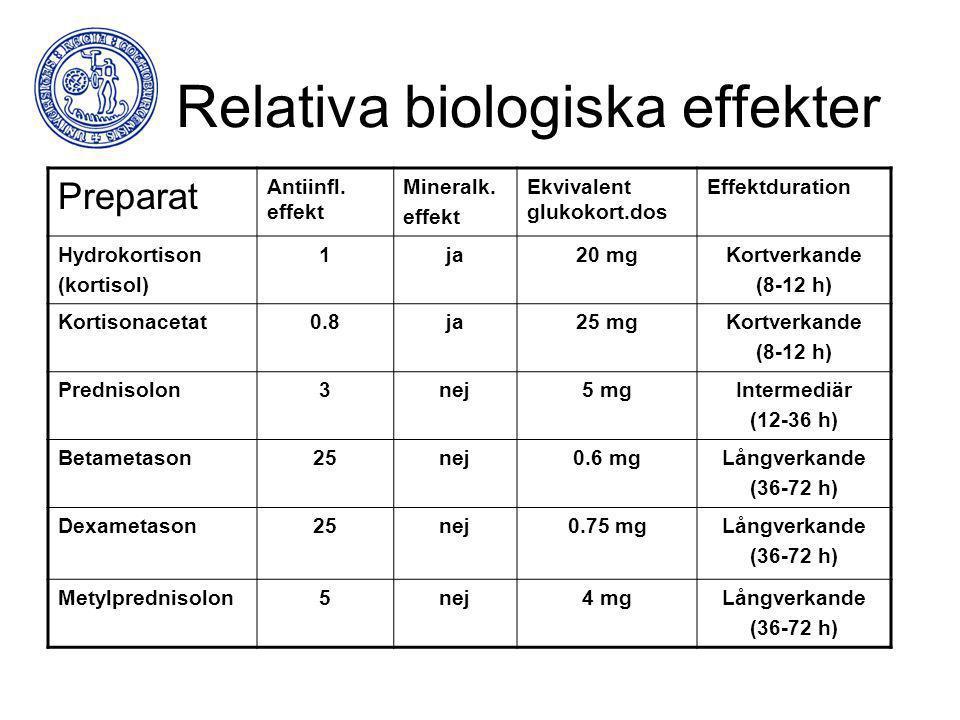 Relativa biologiska effekter Preparat Antiinfl. effekt Mineralk. effekt Ekvivalent glukokort.dos Effektduration Hydrokortison (kortisol) 1ja20 mgKortv