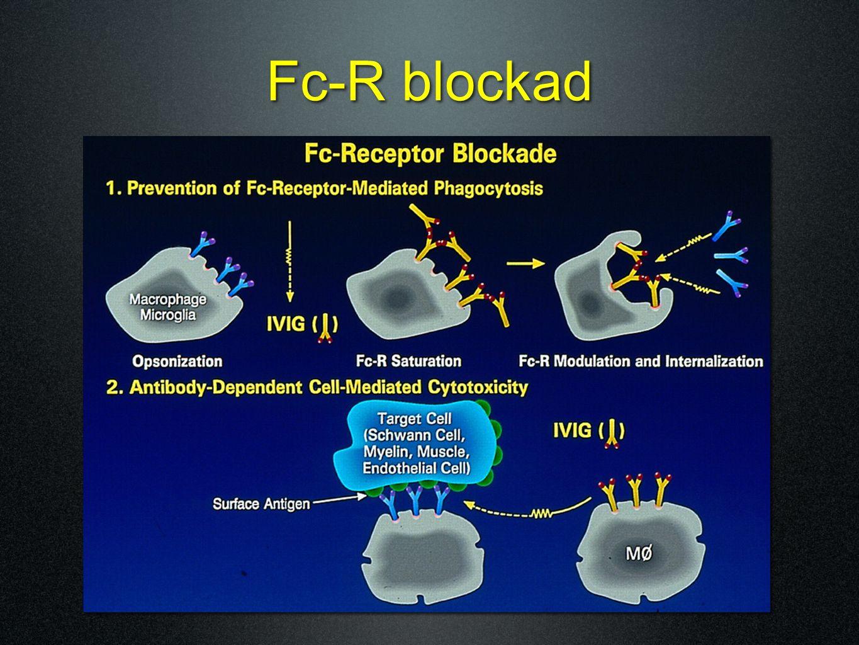 Fc-R blockad
