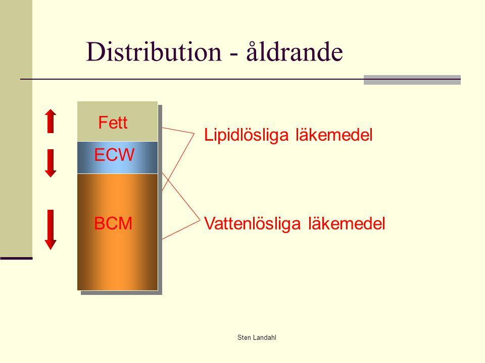 Sten Landahl Distribution - åldrande Lipidlösliga läkemedel Vattenlösliga läkemedel Fett ECW BCM