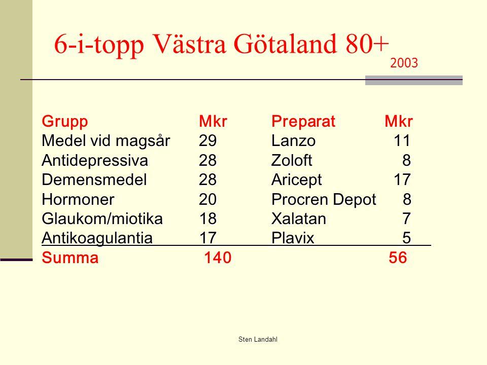 6-i-topp Västra Götaland 80+ 2003 GruppMkrPreparat Mkr Medel vid magsår29Lanzo 11 Antidepressiva28Zoloft 8 Demensmedel28 Aricept 17 Hormoner20Procren Depot 8 Glaukom/miotika18Xalatan 7 Antikoagulantia17Plavix 5 Summa 140 56