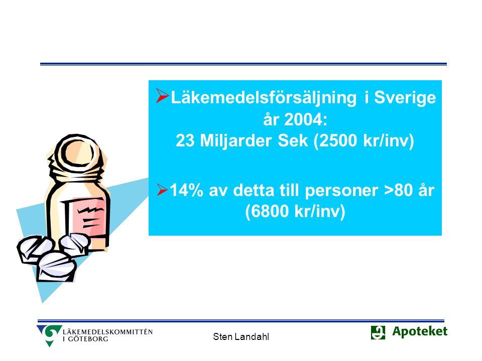 Sten Landahl  Läkemedelsförsäljning i Sverige år 2004: 23 Miljarder Sek (2500 kr/inv)  14% av detta till personer >80 år (6800 kr/inv)