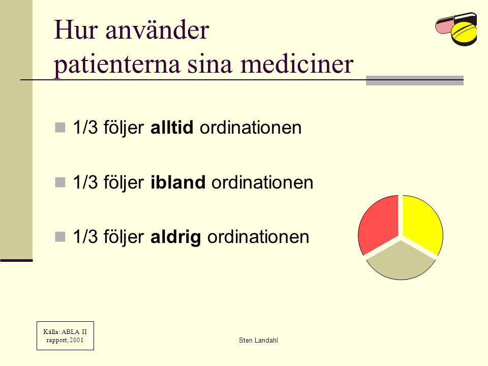 Hur använder patienterna sina mediciner 1/3 följer alltid ordinationen 1/3 följer ibland ordinationen 1/3 följer aldrig ordinationen Källa: ABLA II rapport, 2001