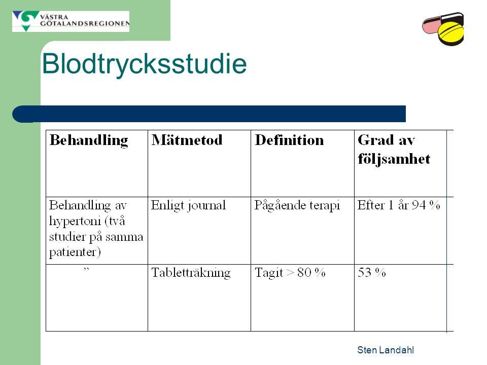 Sten Landahl Blodtrycksstudie
