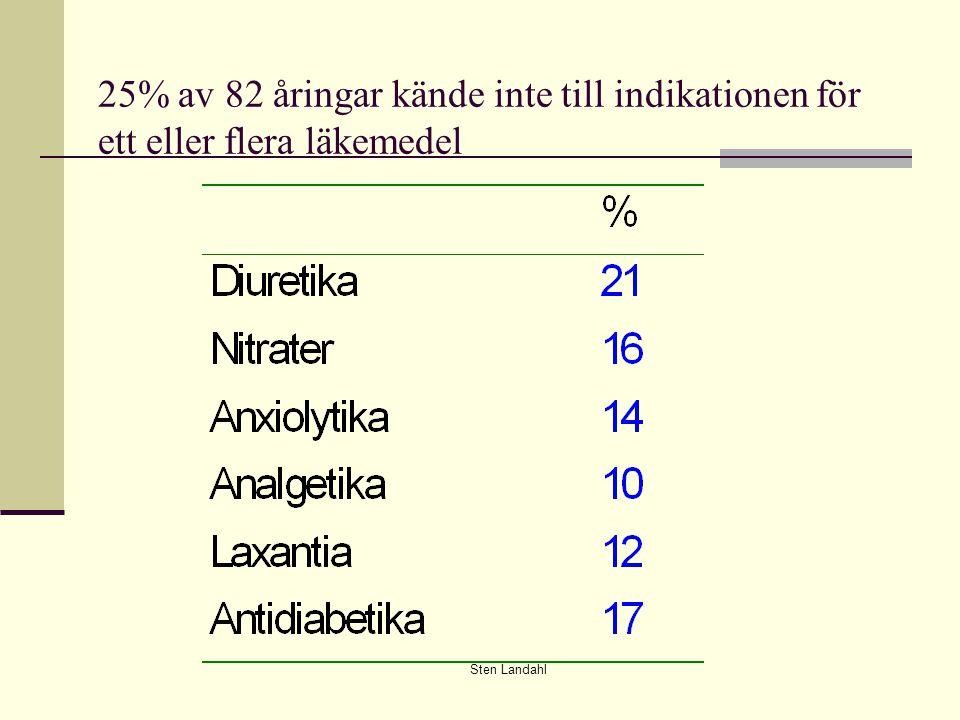 Sten Landahl 25% av 82 åringar kände inte till indikationen för ett eller flera läkemedel