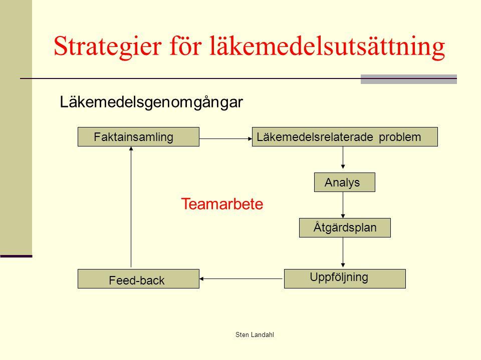 Sten Landahl Strategier för läkemedelsutsättning FaktainsamlingLäkemedelsrelaterade problem Analys Åtgärdsplan Uppföljning Feed-back Läkemedelsgenomgångar Teamarbete