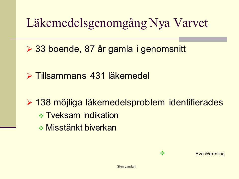 Sten Landahl Läkemedelsgenomgång Nya Varvet  33 boende, 87 år gamla i genomsnitt  Tillsammans 431 läkemedel  138 möjliga läkemedelsproblem identifierades  Tveksam indikation  Misstänkt biverkan  Eva Wärmling