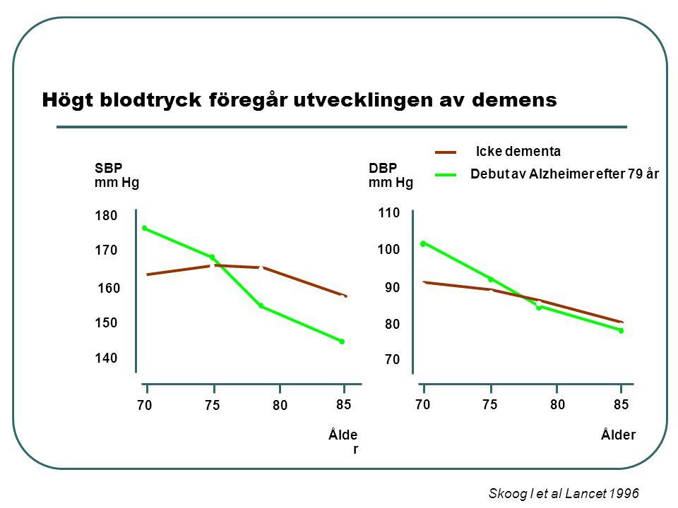 Icke dementa Debut av Alzheimer efter 79 år 70758085 Ålder 80 100 110 DBP mm Hg 90 70 7580 85 Ålde r 140 160 180 SBP mm Hg 150 170 Högt blodtryck föregår utvecklingen av demens Skoog I et al Lancet 1996