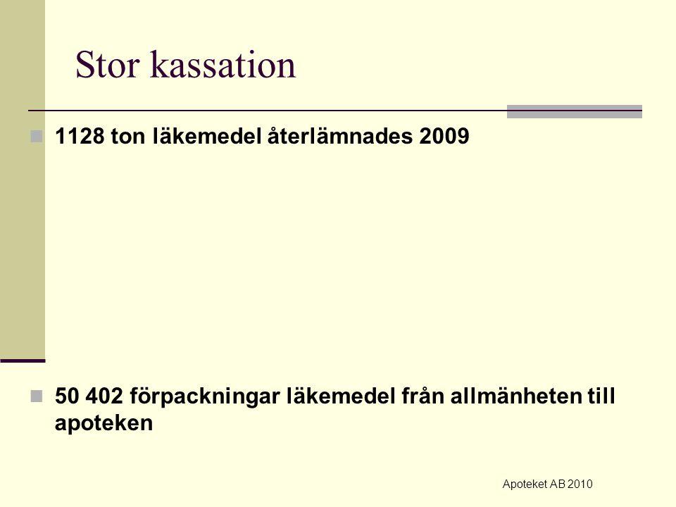Stor kassation 1128 ton läkemedel återlämnades 2009 50 402 förpackningar läkemedel från allmänheten till apoteken Apoteket AB 2010