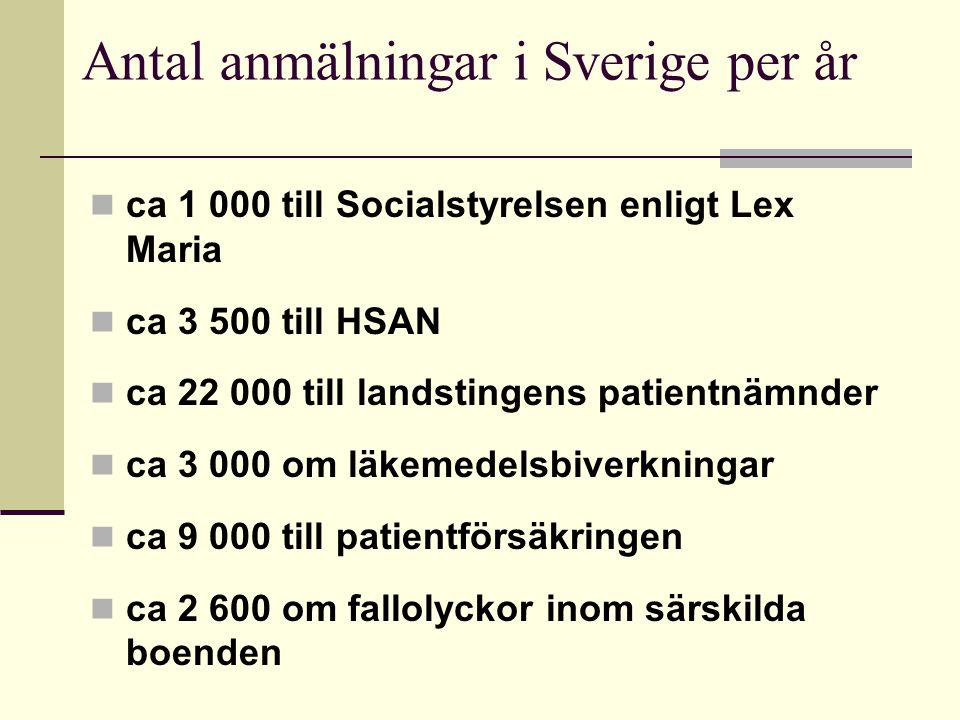 Antal anmälningar i Sverige per år ca 1 000 till Socialstyrelsen enligt Lex Maria ca 3 500 till HSAN ca 22 000 till landstingens patientnämnder ca 3 000 om läkemedelsbiverkningar ca 9 000 till patientförsäkringen ca 2 600 om fallolyckor inom särskilda boenden