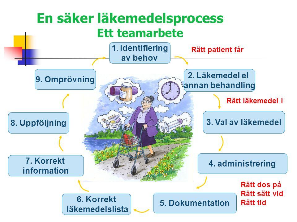 En säker läkemedelsprocess Ett teamarbete 1.Identifiering av behov 2.