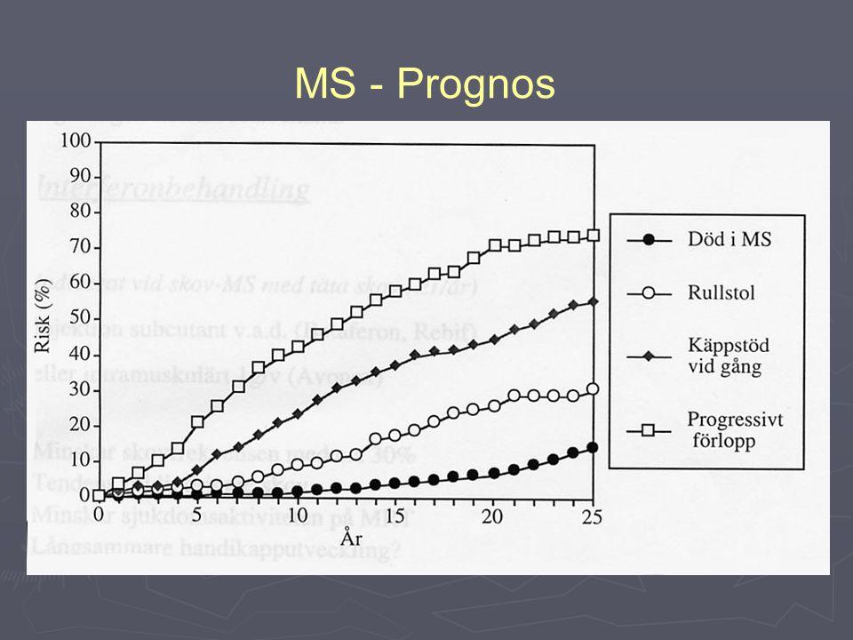 Prognosgraf! MS - Prognos