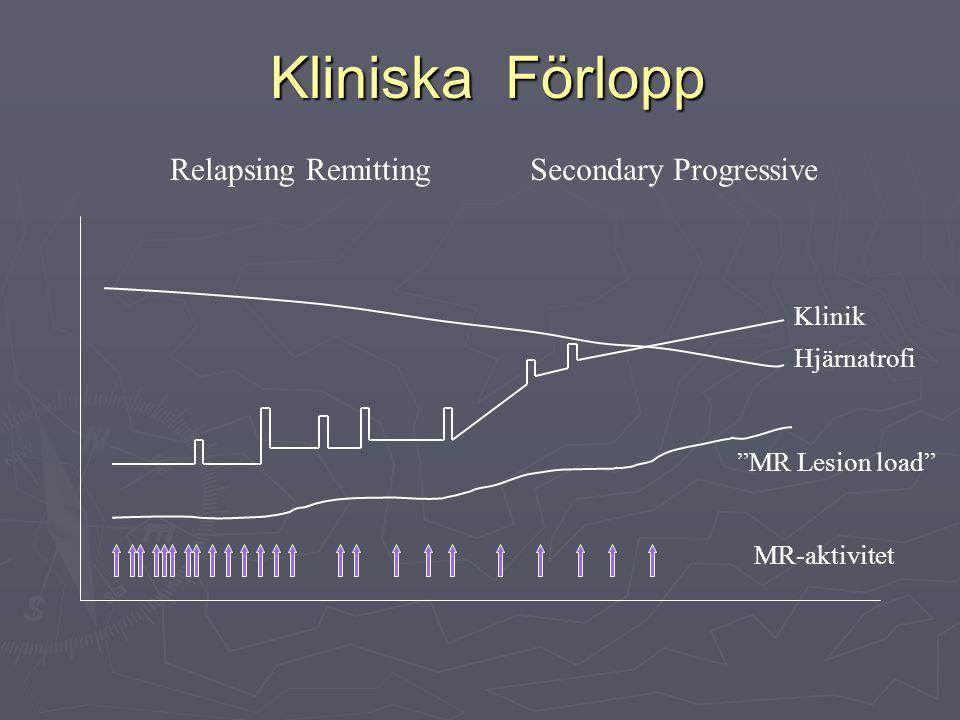 """Hjärnatrofi MR-aktivitet Klinik """"MR Lesion load"""" Relapsing RemittingSecondary Progressive Kliniska Förlopp Kliniska Förlopp"""