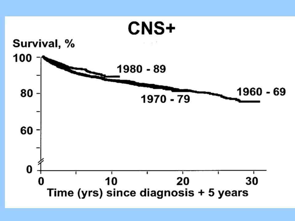 Prognostiska faktorer vid en tumör Tumörstorlek Lymfkörtelmetastasering Fjärrmetastasering Tumörtyp Tumördifferentiering Tumörlokal Ålder Allmäntillstånd Anamneslängd Kön Cellproliferation Celldöd(apoptos,nekros) Onkgenamplifiering Suppressorgenförluster DNA mängd Antal genetiska aberrationer Specifika genetiska aberrationer Kärlmängd-angiogenes Vävnadsinvasion-proteaser Kärlinvasion blodkärl lymfkärl Tumörmarkörer