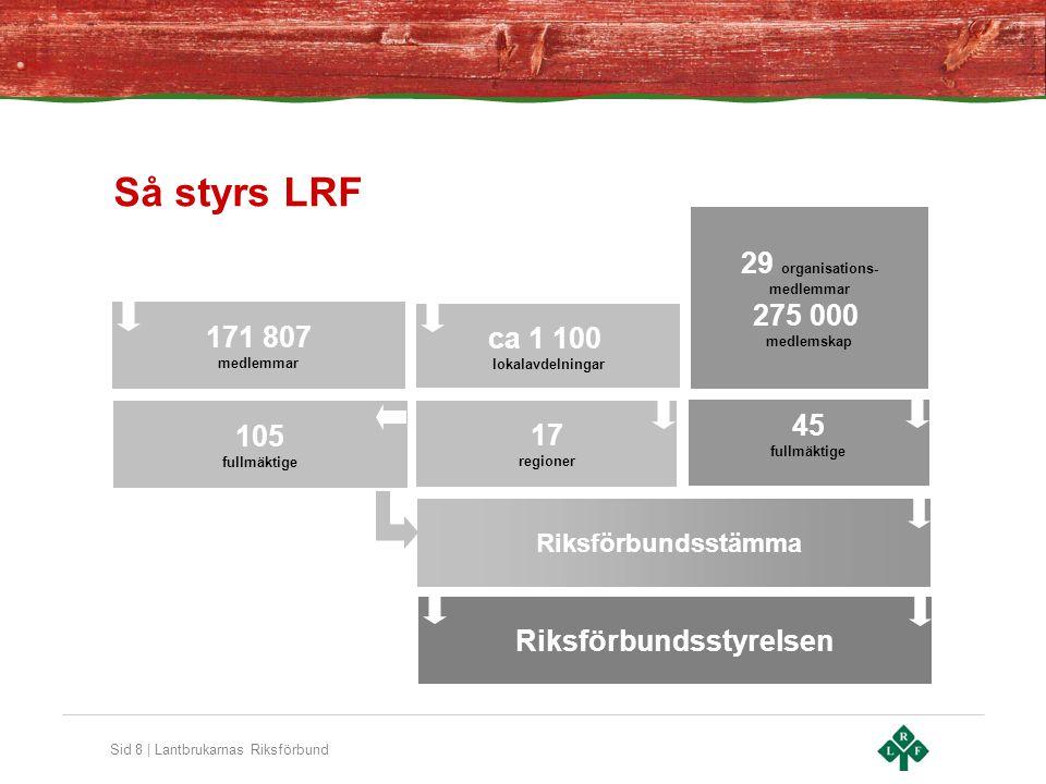 Sid 8 | Lantbrukarnas Riksförbund Så styrs LRF 105 fullmäktige 171 807 medlemmar ca 1 100 lokalavdelningar 17 regioner 29 organisations- medlemmar 275
