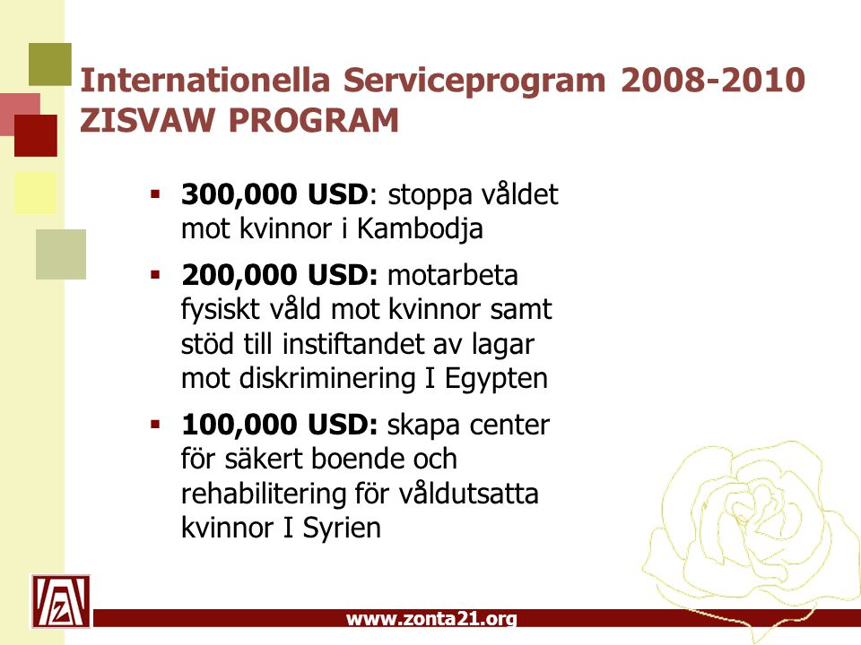 www.zonta21.org Internationella Serviceprogram 2008-2010 ZISVAW PROGRAM  300,000 USD: stoppa våldet mot kvinnor i Kambodja  200,000 USD: motarbeta fysiskt våld mot kvinnor samt stöd till instiftandet av lagar mot diskriminering I Egypten  100,000 USD: skapa center för säkert boende och rehabilitering för våldutsatta kvinnor I Syrien