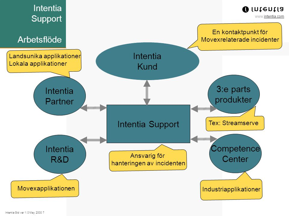 www.intentia.com Intentia Std ver 1.0 May 2000 7 Intentia Support Arbetsflöde Intentia Kund Intentia Support Intentia Partner Intentia R&D Competence Center 3:e parts produkter En kontaktpunkt för Movexrelaterade incidenter Landsunika applikationer Lokala applikationer Movexapplikationen Ansvarig för hanteringen av incidenten Industriapplikationer Tex: Streamserve