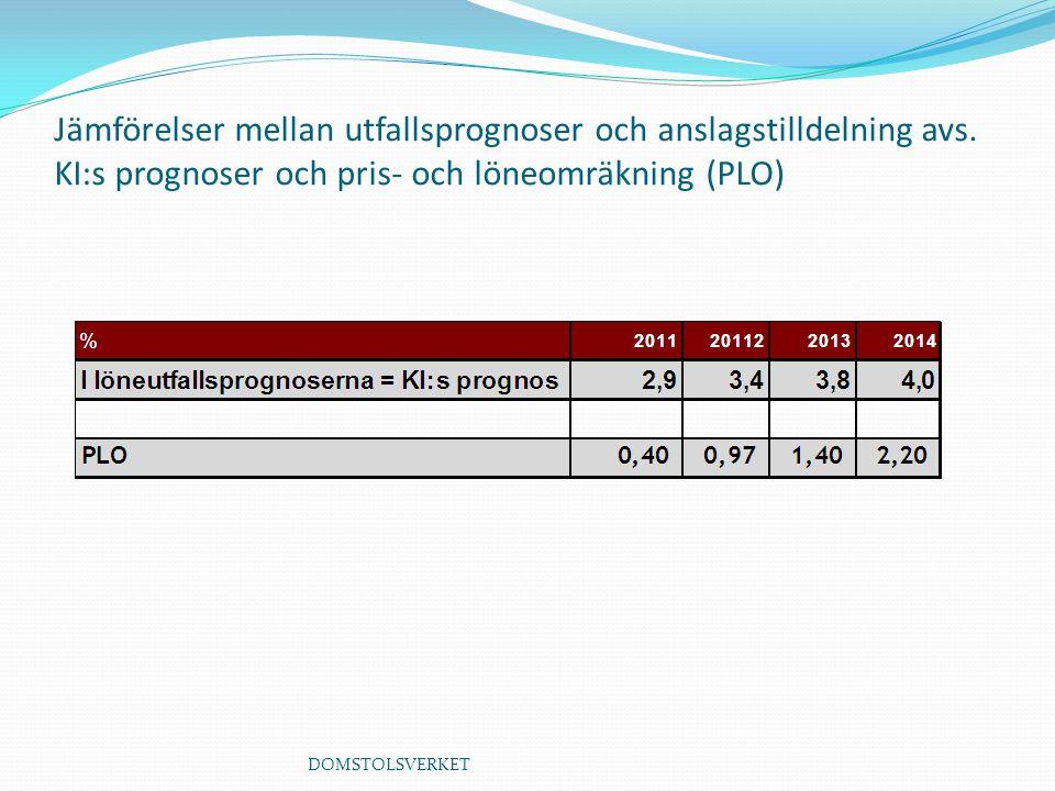 DOMSTOLSVERKET Jämförelser mellan utfallsprognoser och anslagstilldelning avs.