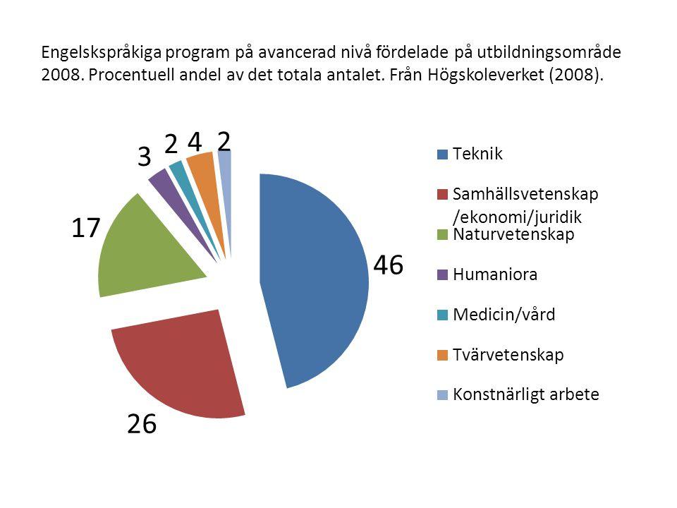 Engelskspråkiga program på avancerad nivå fördelade på utbildningsområde 2008. Procentuell andel av det totala antalet. Från Högskoleverket (2008).