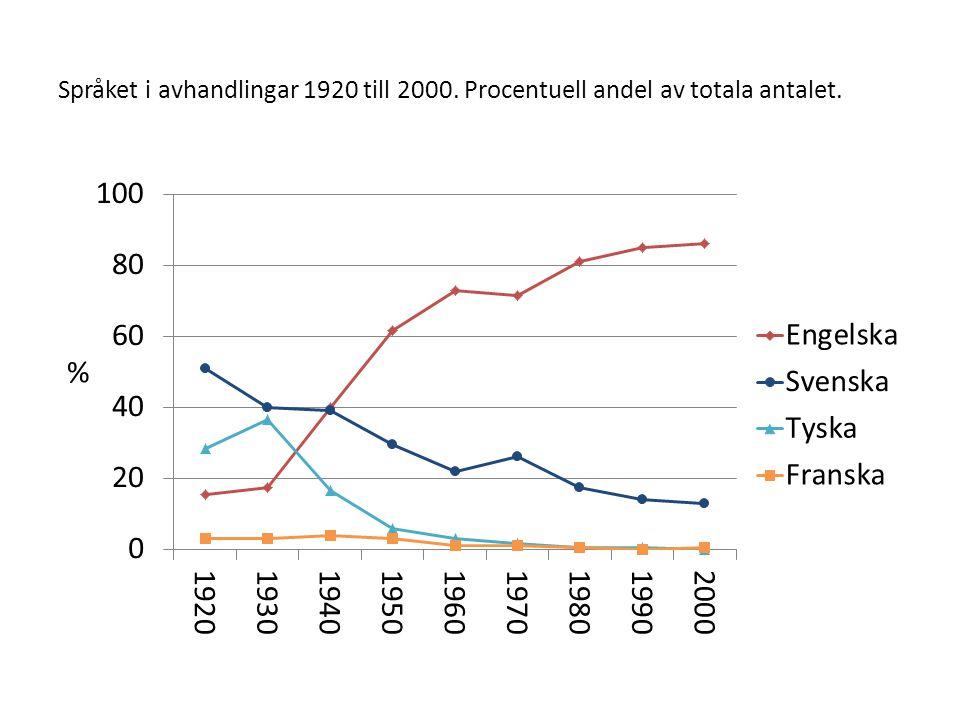 Språket i avhandlingar 1920 till 2000. Procentuell andel av totala antalet.