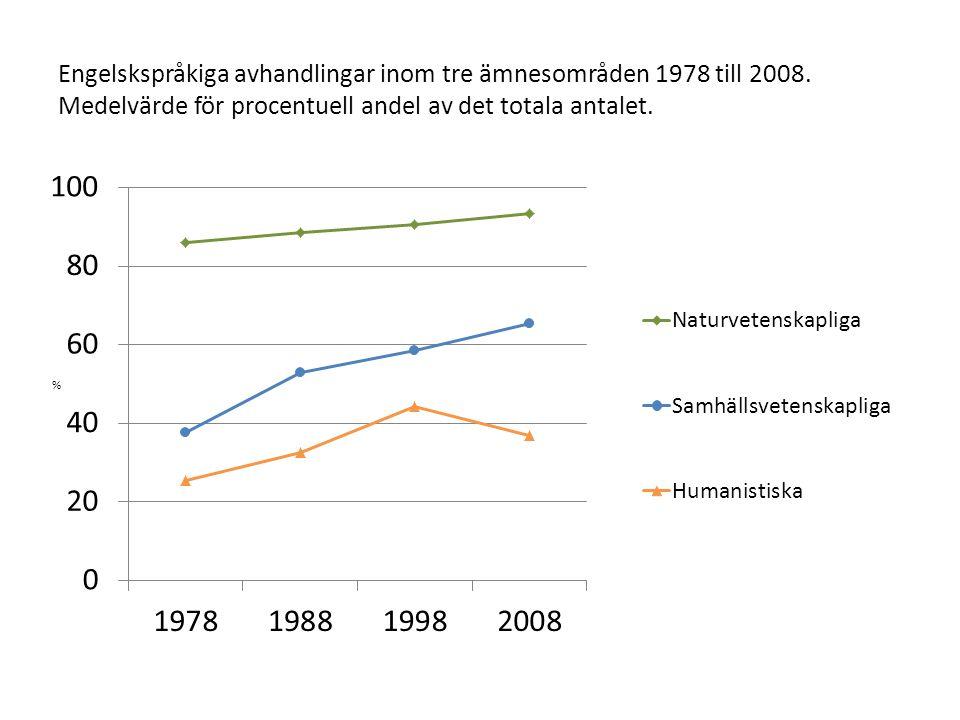 Engelskspråkiga avhandlingar inom tre ämnesområden 1978 till 2008. Medelvärde för procentuell andel av det totala antalet.