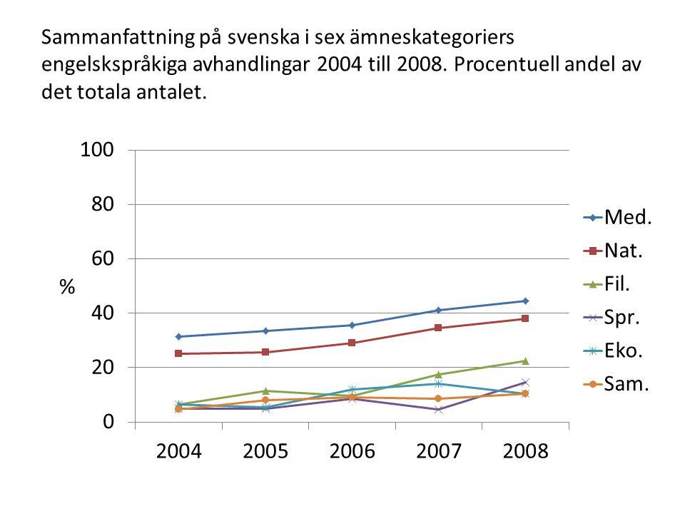 Sammanfattning på svenska i sex ämneskategoriers engelskspråkiga avhandlingar 2004 till 2008. Procentuell andel av det totala antalet.