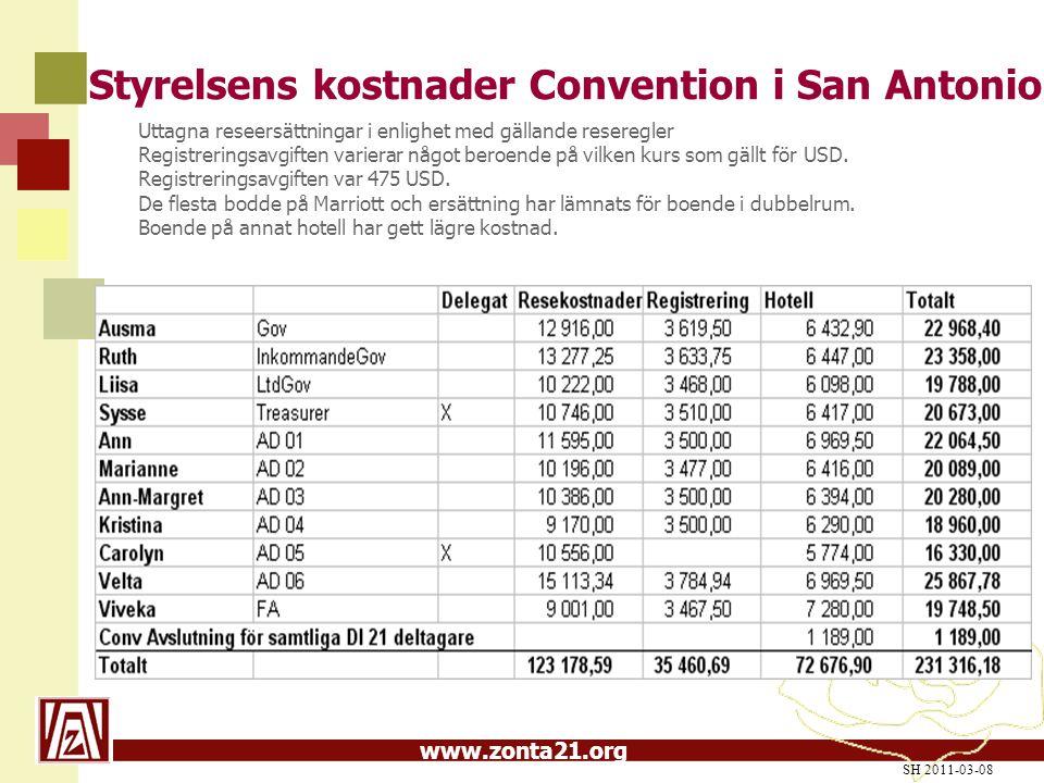 www.zonta21.org Styrelsens kostnader Convention i San Antonio Uttagna reseersättningar i enlighet med gällande reseregler Registreringsavgiften varierar något beroende på vilken kurs som gällt för USD.