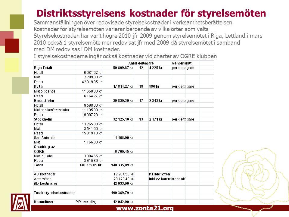 www.zonta21.org Distriktsstyrelsens kostnader för styrelsemöten Sammanställningen över redovisade styrelsekostnader i verksamhetsberättelsen Kostnader för styrelsemöten varierar beroende av vilka orter som valts Styrelsekostnaden har varit högre 2010 jfr 2009 genom styrelsemötet i Riga, Lettland i mars 2010 också 1 styrelsemöte mer redovisat jfr med 2009 då styrelsemötet i samband med DM redovisas i DM kostnader.