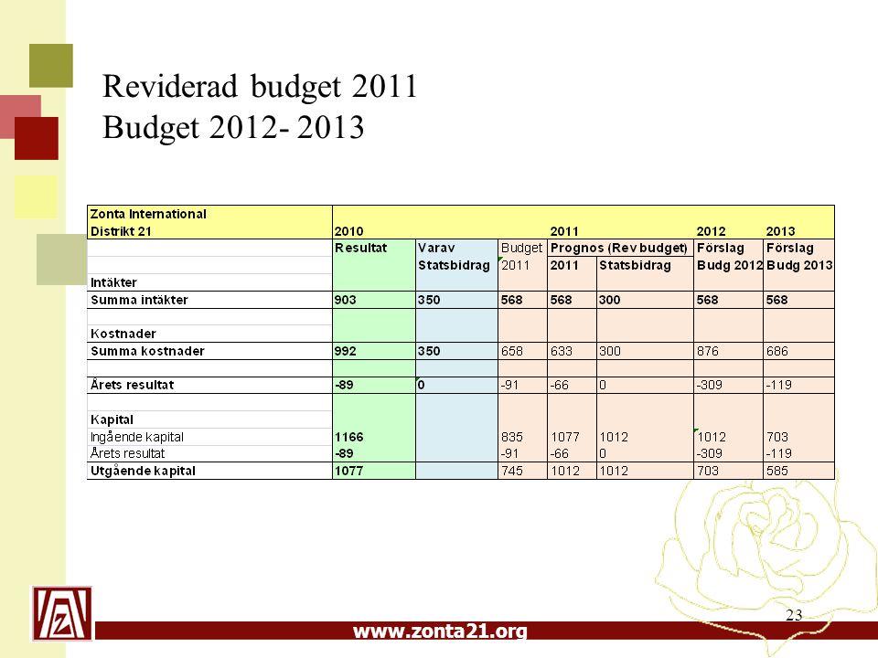 www.zonta21.org 23 Reviderad budget 2011 Budget 2012- 2013