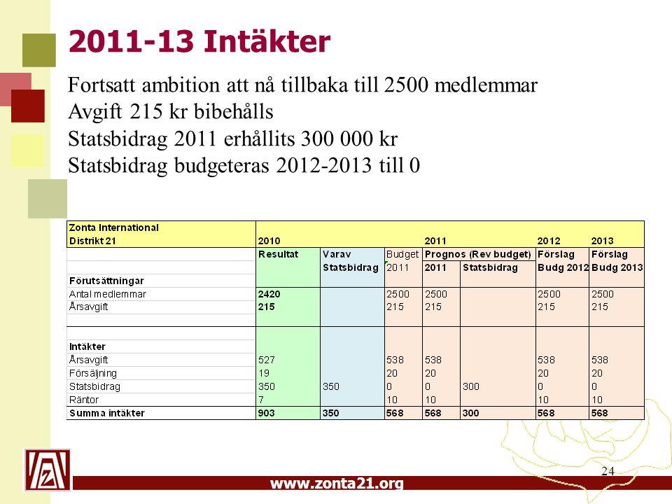 www.zonta21.org 24 2011-13 Intäkter Fortsatt ambition att nå tillbaka till 2500 medlemmar Avgift 215 kr bibehålls Statsbidrag 2011 erhållits 300 000 kr Statsbidrag budgeteras 2012-2013 till 0