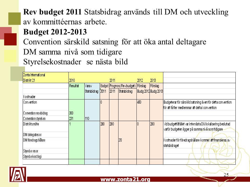 www.zonta21.org 25 Rev budget 2011 Statsbidrag används till DM och utveckling av kommittéernas arbete.