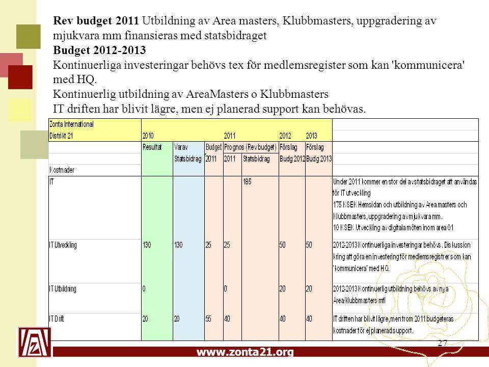 www.zonta21.org 27 Rev budget 2011 Utbildning av Area masters, Klubbmasters, uppgradering av mjukvara mm finansieras med statsbidraget Budget 2012-2013 Kontinuerliga investeringar behövs tex för medlemsregister som kan kommunicera med HQ.