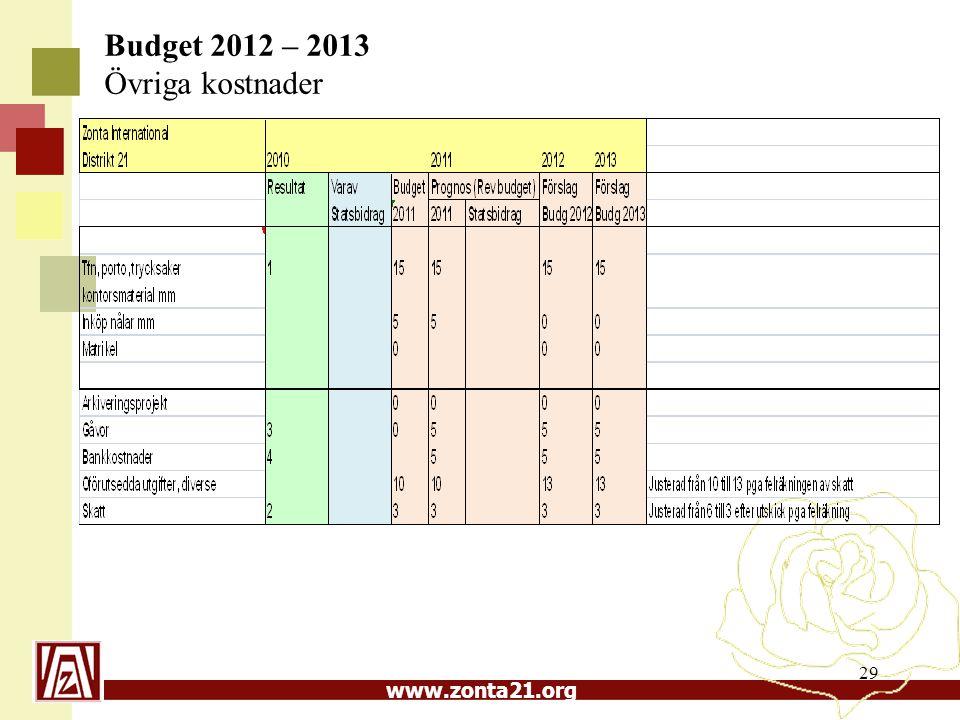 www.zonta21.org 29 Budget 2012 – 2013 Övriga kostnader