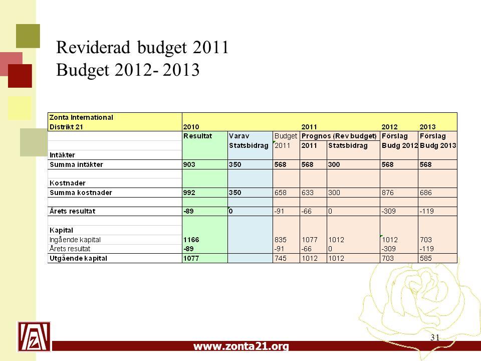 www.zonta21.org 31 Reviderad budget 2011 Budget 2012- 2013