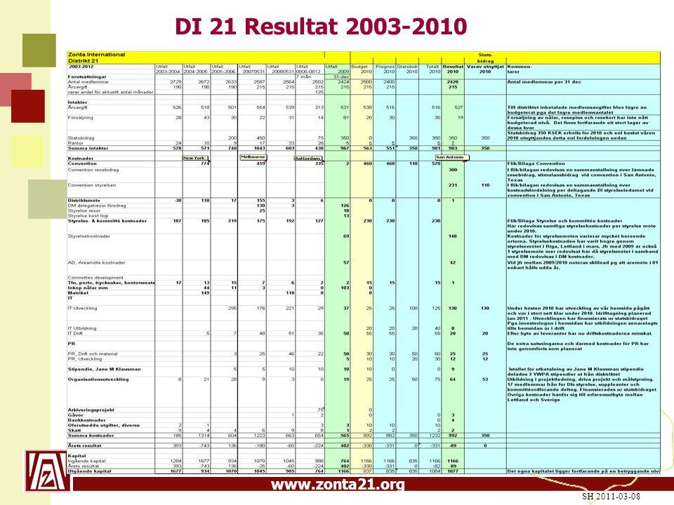 www.zonta21.org DI 21 Resultat 2003-2010 SH 2011-03-08