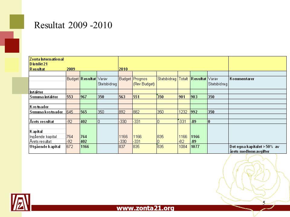www.zonta21.org 5 Resultat 2009 -2010