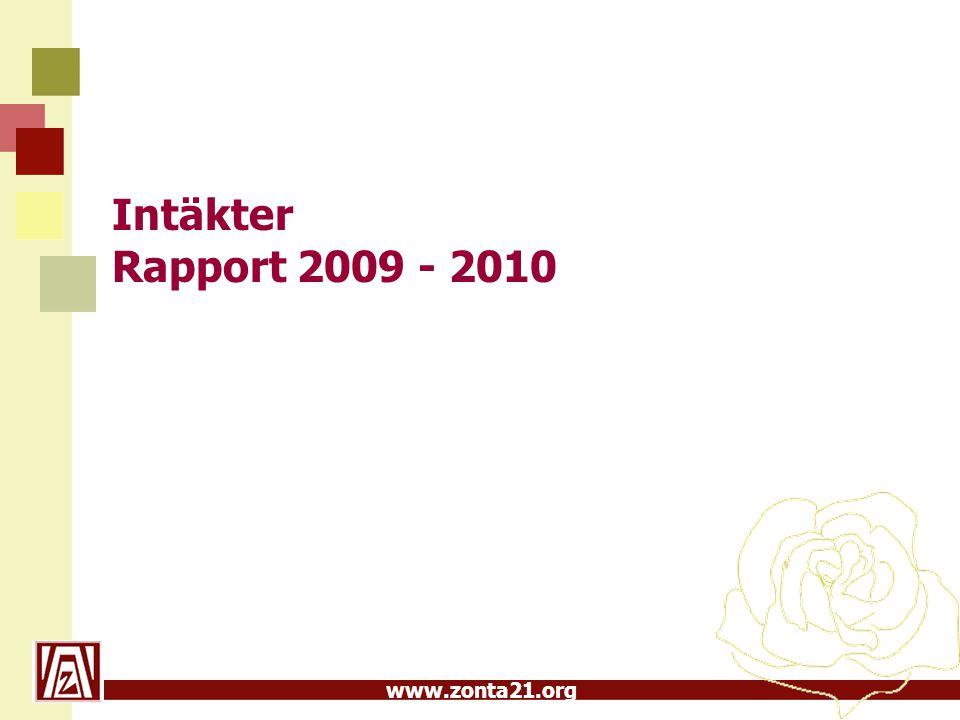 www.zonta21.org Intäkter Rapport 2009 - 2010