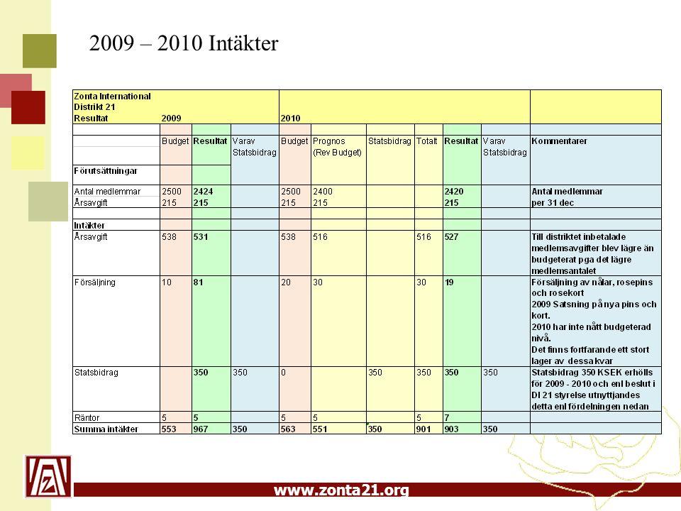 www.zonta21.org 2009 – 2010 Intäkter